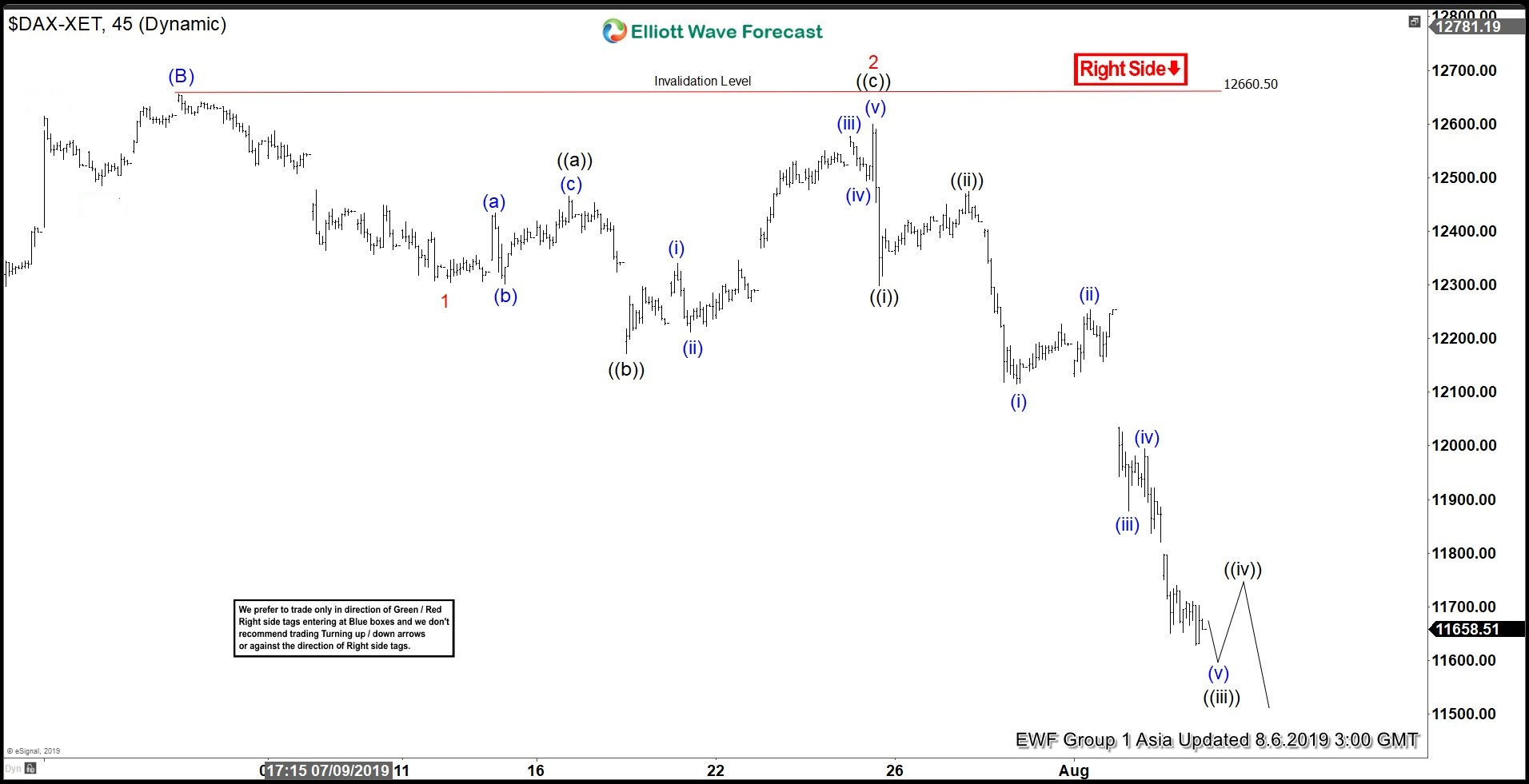 Elliottwave View: Decline in DAX a correction or a new bearish market?