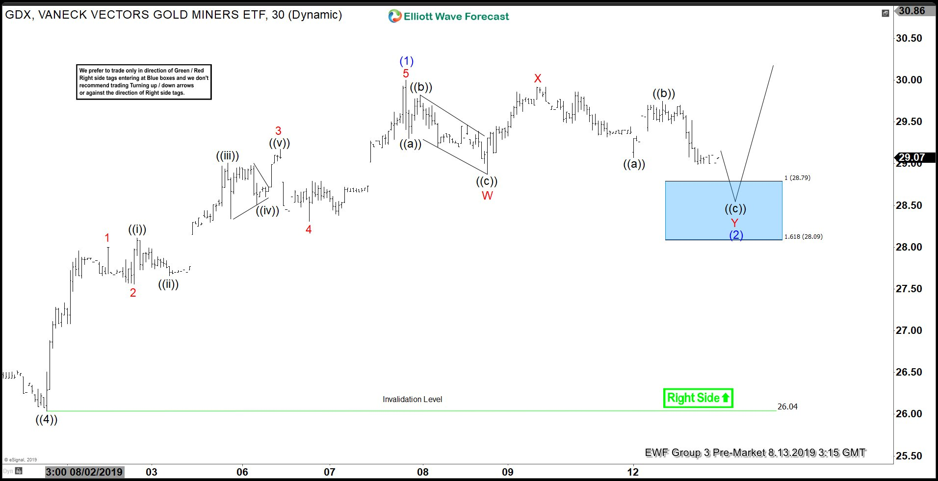 Elliott Wave View: GDX Ready to Resume Higher