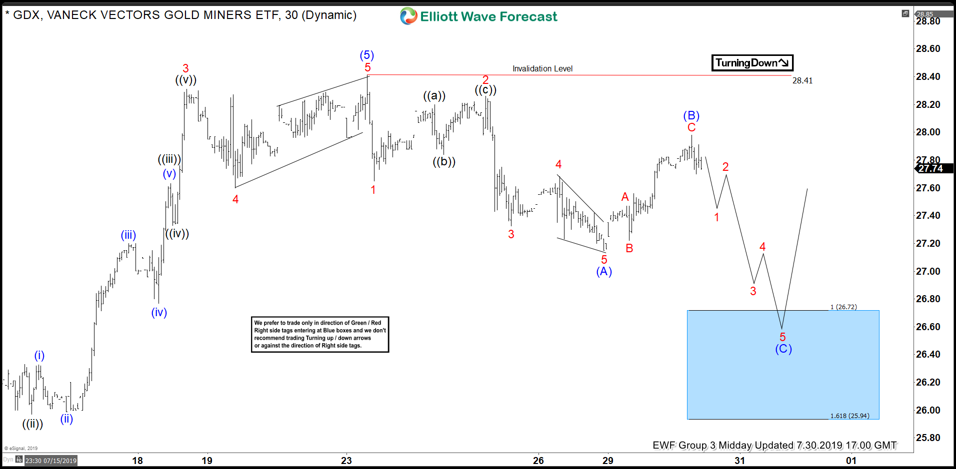 GDX Elliott Wave View: Found Buyers in Blue Box and Rallied