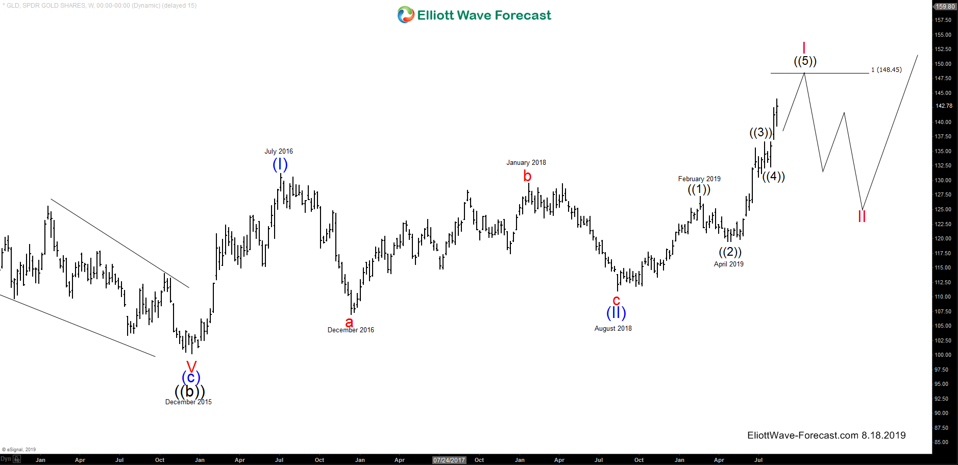 GLD Longer Term Cycles and Elliott Wave Analysis