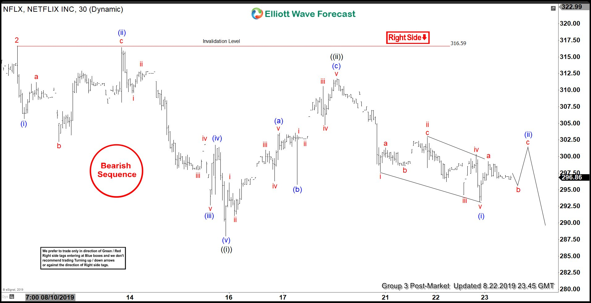 Elliott Wave View: Netflix Structure Looking Further Downside