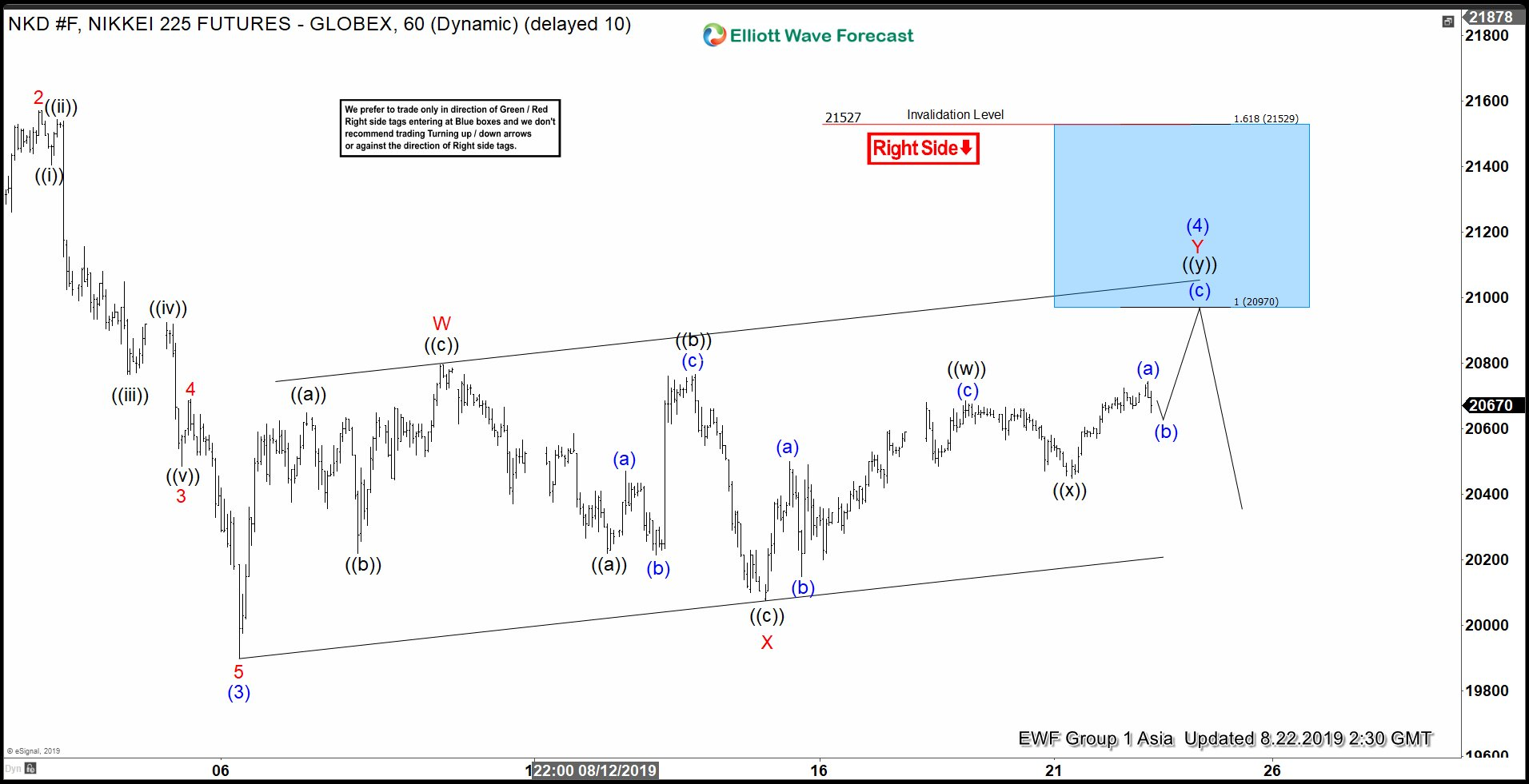 Elliott Wave View: Nikkei Looking for More Downside