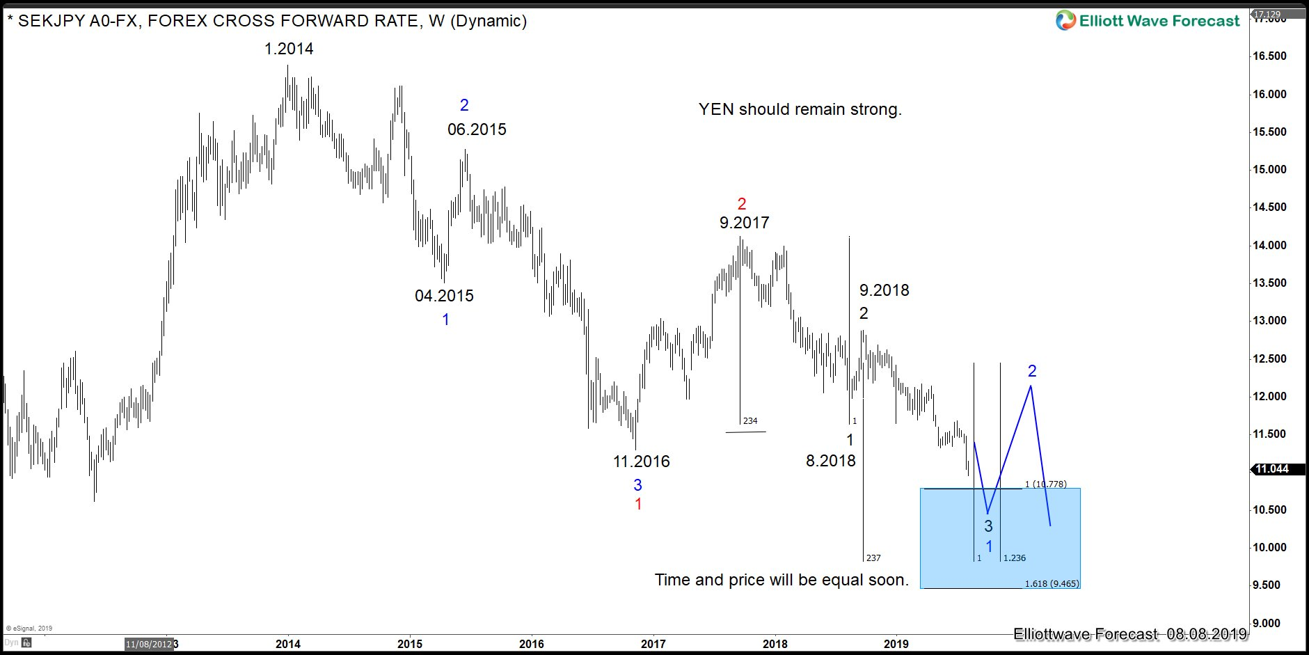 SEKJPY Elliott Wave View: Pair Is Showing The Map For The YEN Group