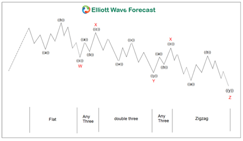 An Elliott Wave Structure : Triple Three Corrections
