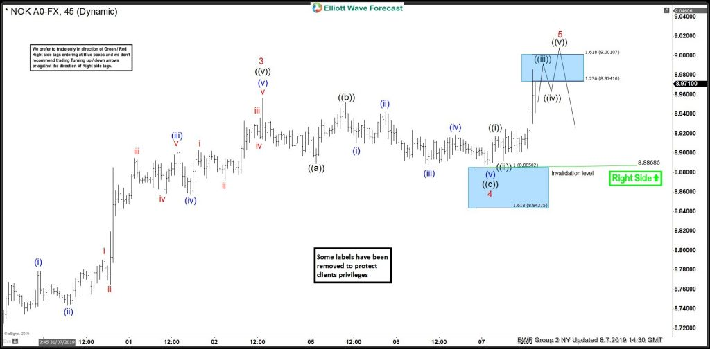 USDNOK Buying The Elliott Wave Blue Box Areas