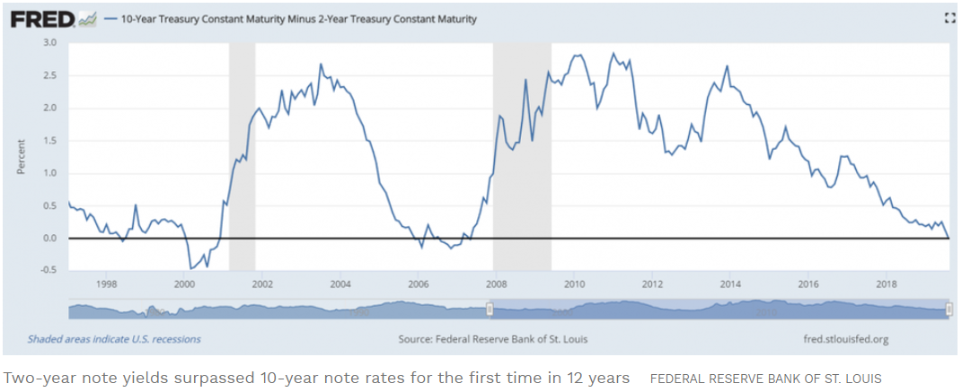 Inverted Yield Curve between 2 year US Treasury note and US 10 year bond