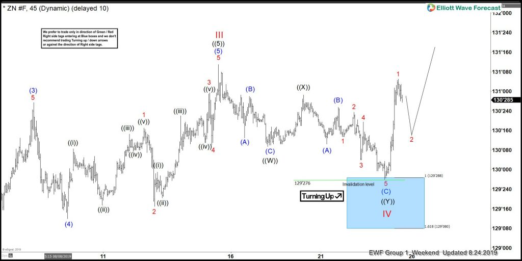 Buying Elliott Wave Dips In 10 Year T-Note Futures