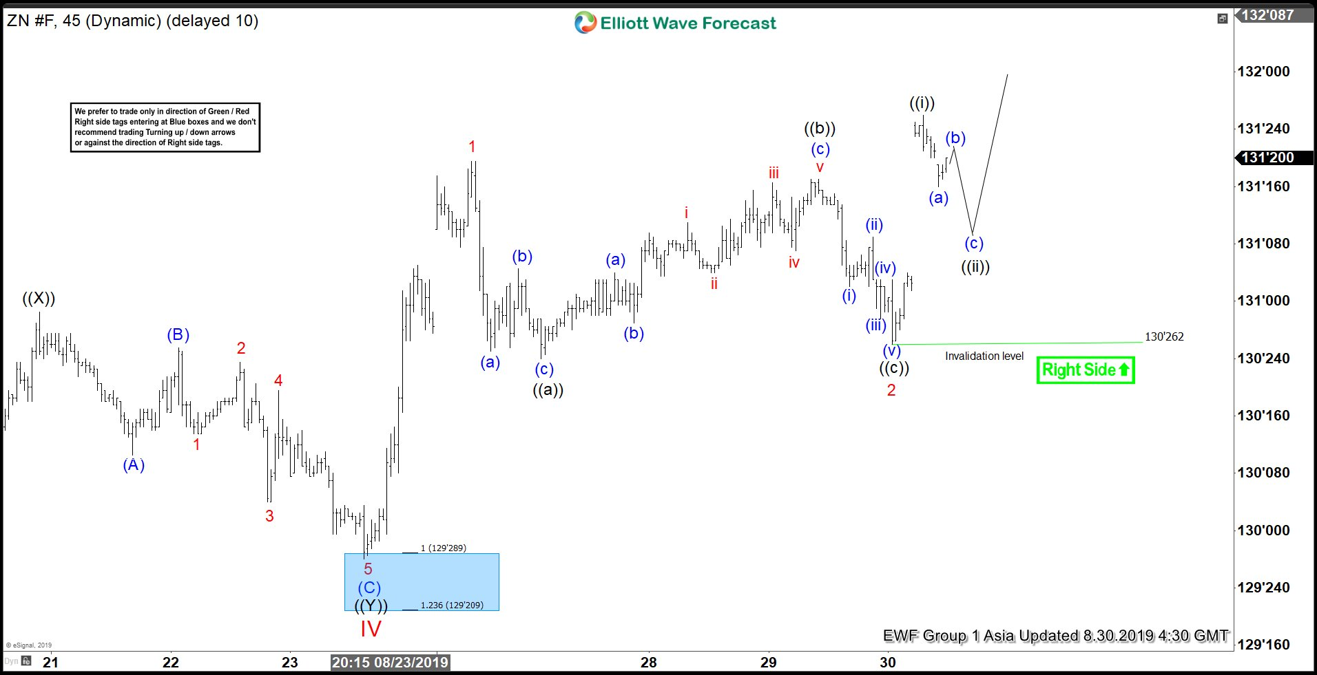Elliott Wave View: Ten Year Notes (ZN_F) Resumes Higher