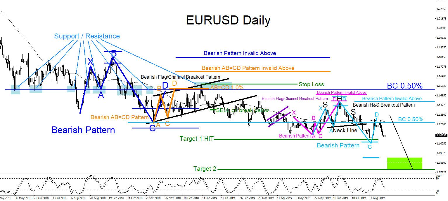 EURUSD : Bearish Market Patterns