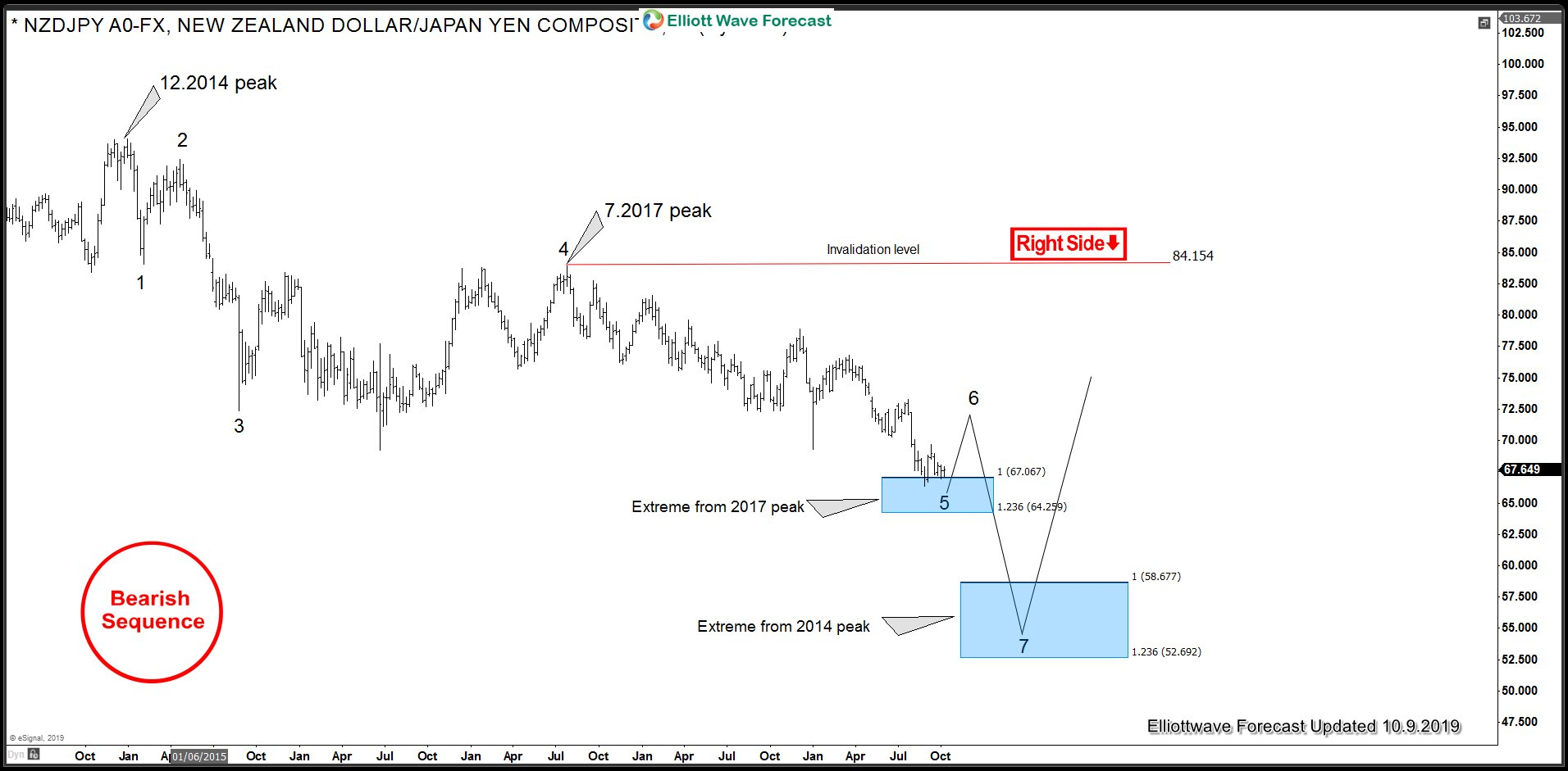 NZDJPY Bearish Elliott Wave Sequence from 2014 peak for Yen crosses blog