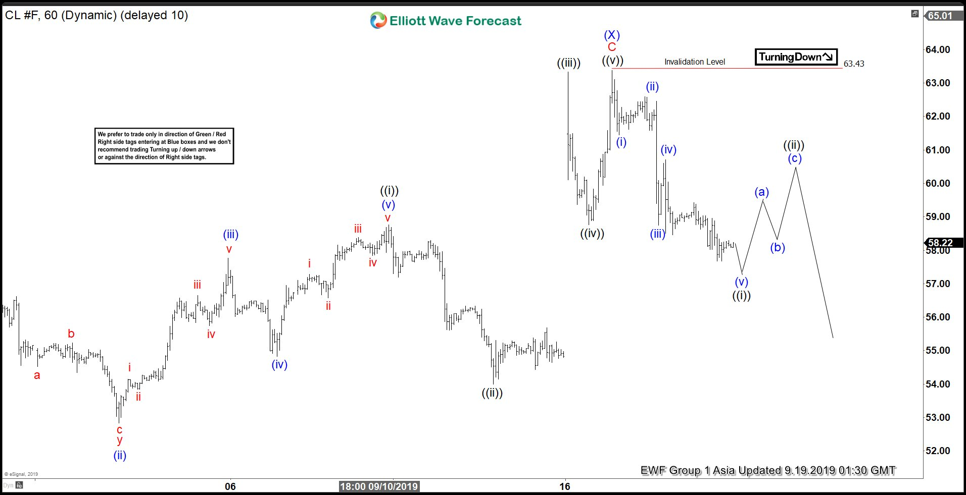 Elliott Wave View: Oil (CL_F) Outlook After Saudi Arabia's Oil Refinery Attack