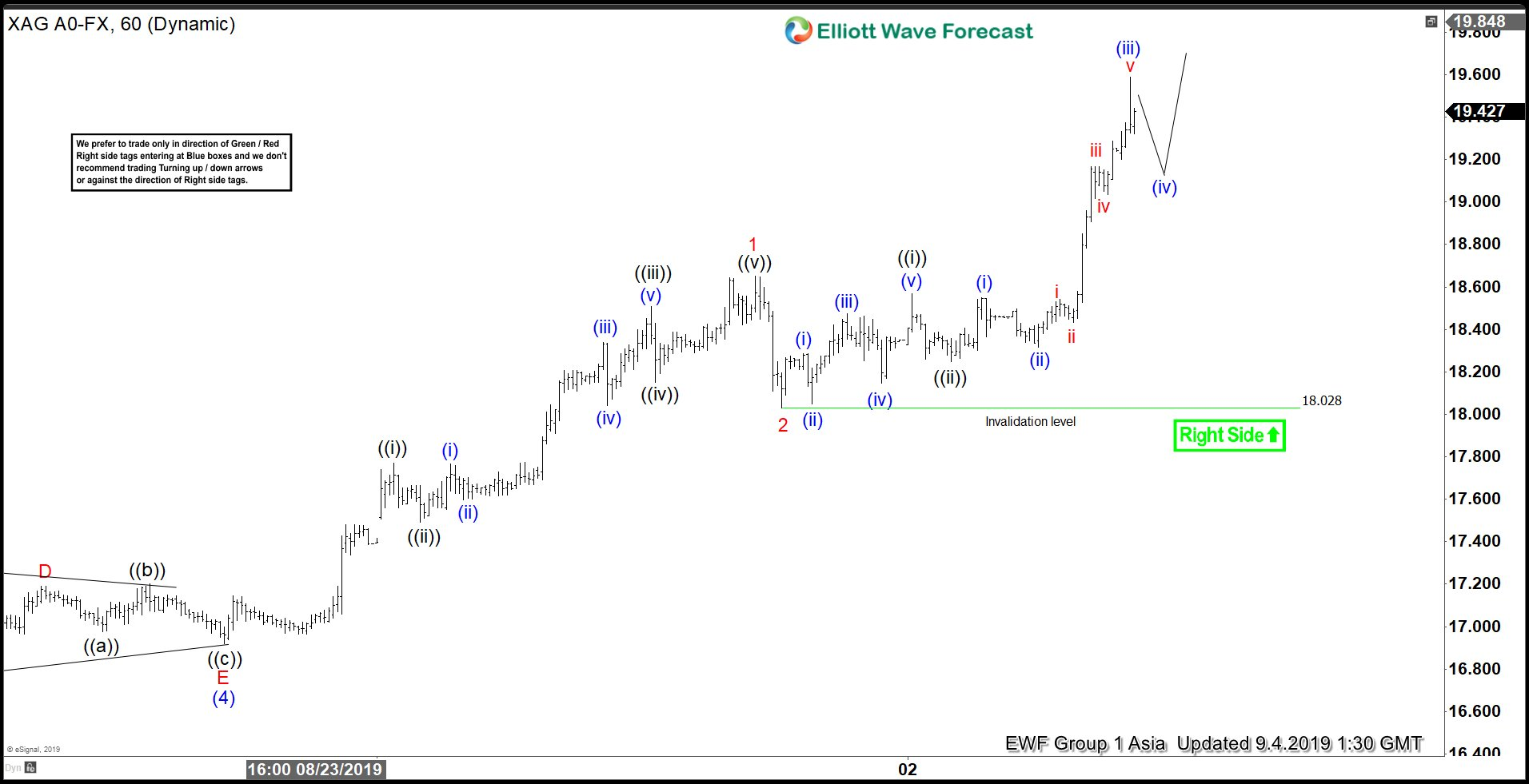 Elliott Wave View: How High Can Silver Go?
