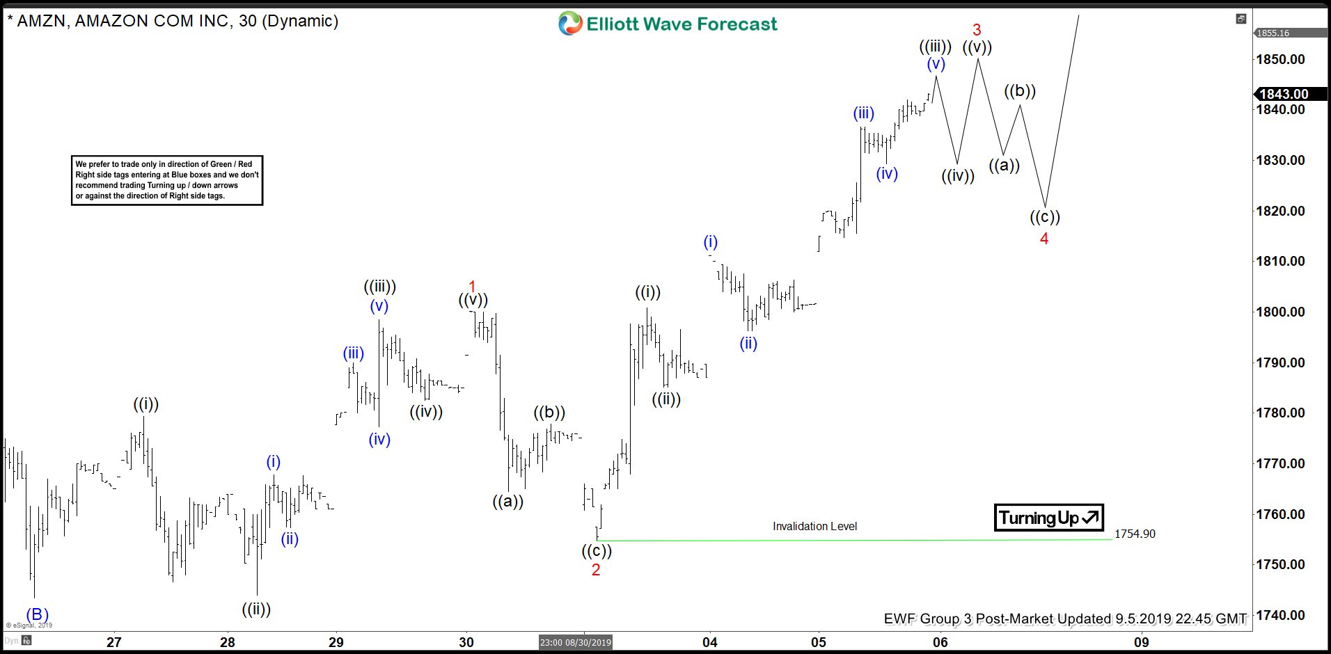 Elliott Wave View: Impulsive Rally in Amazon (AMZN)