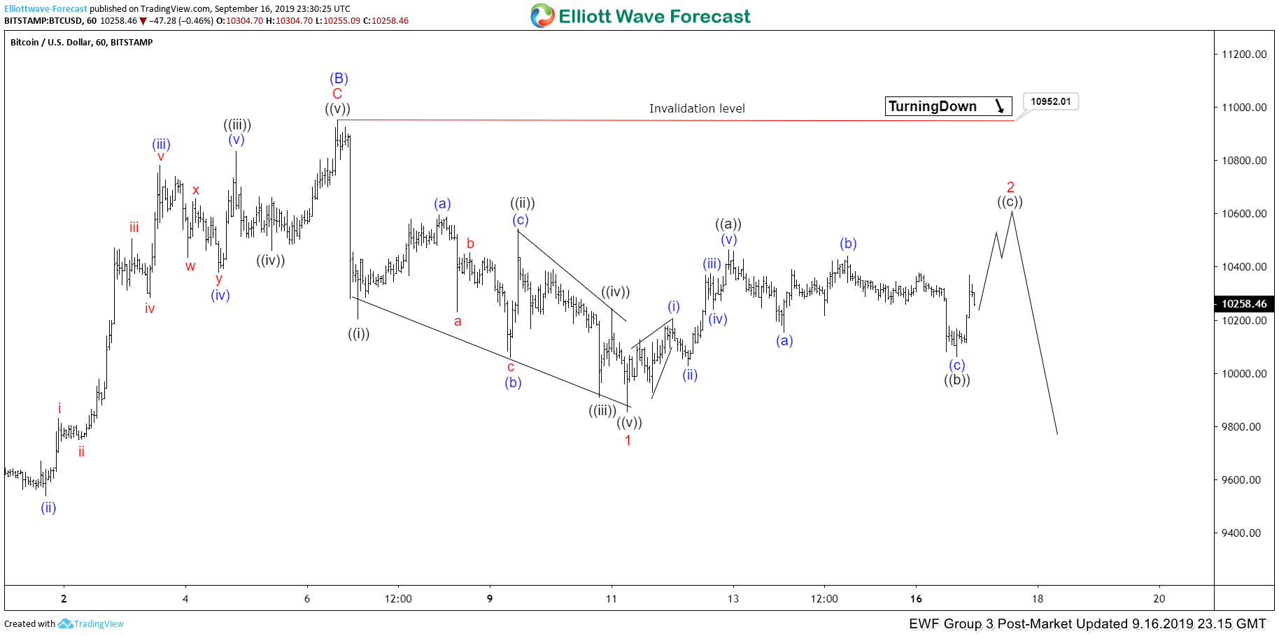 Elliott Wave View: Short Term Strength in Bitcoin