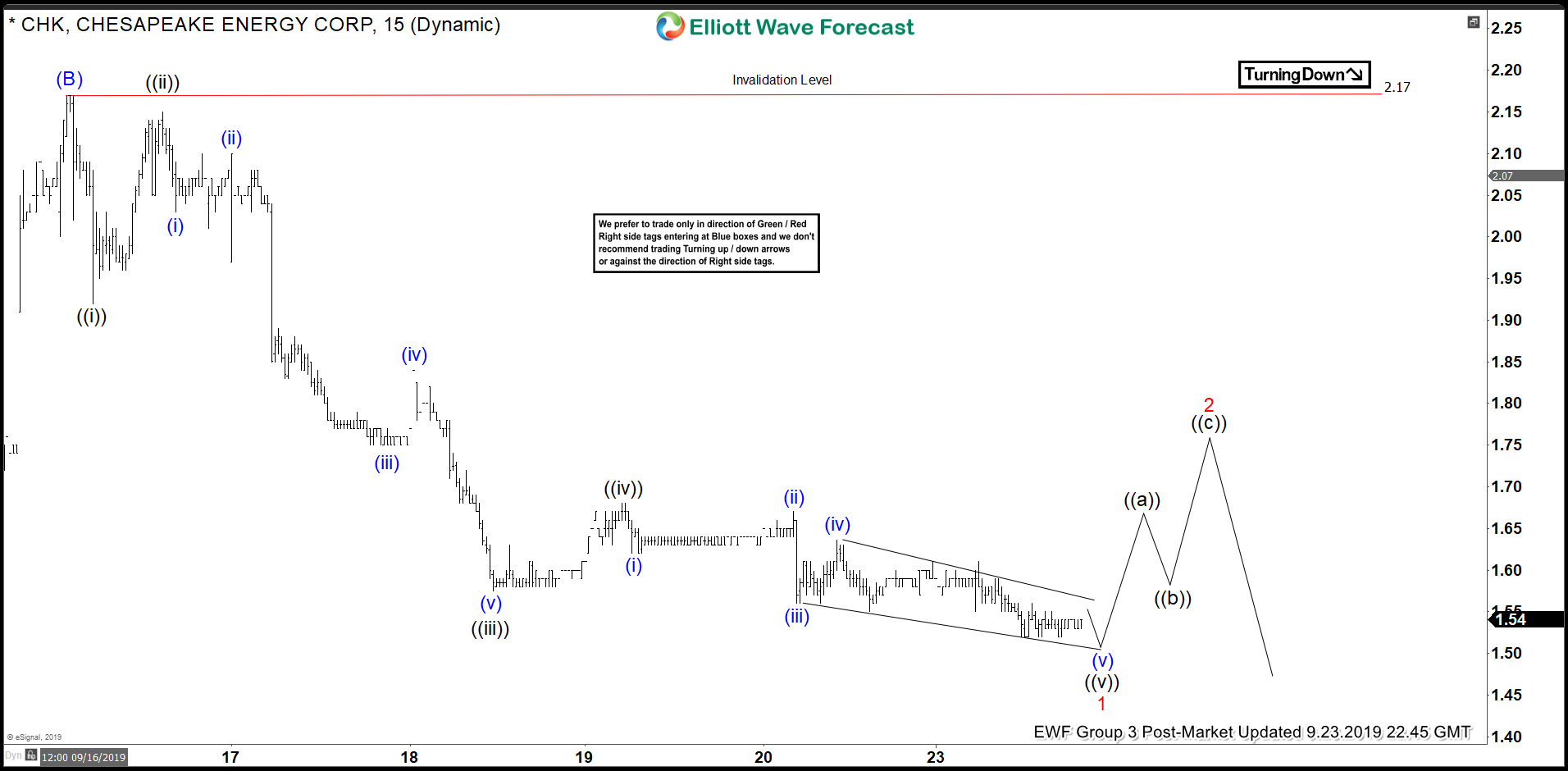 Elliott Wave View: Chesapeake Energy (CHK) Should See More Downside