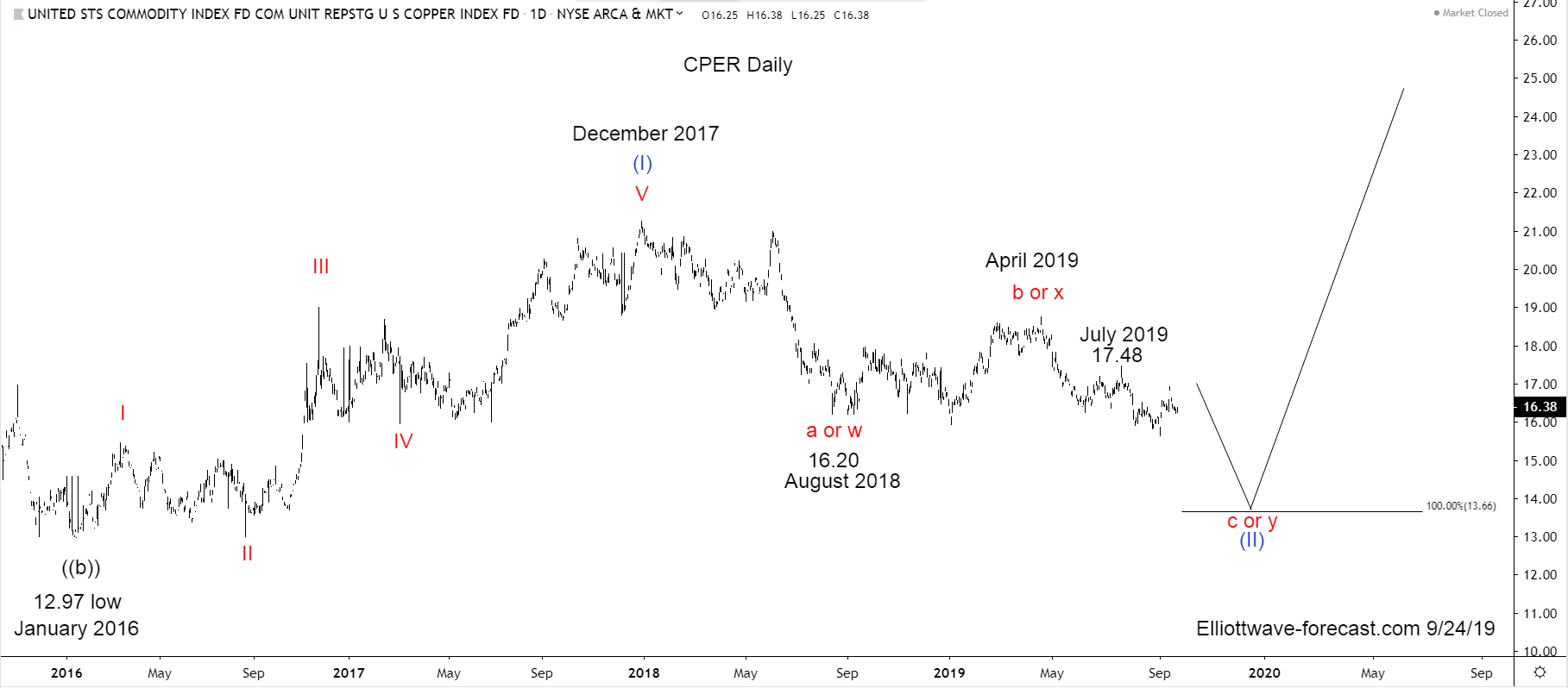 CPER Copper Index Tracker Long Term Cycles & Elliott Wave