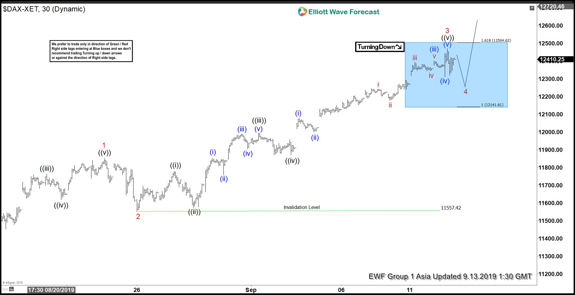 Elliott Wave View: DAX Extends Higher in Impulsive Structure