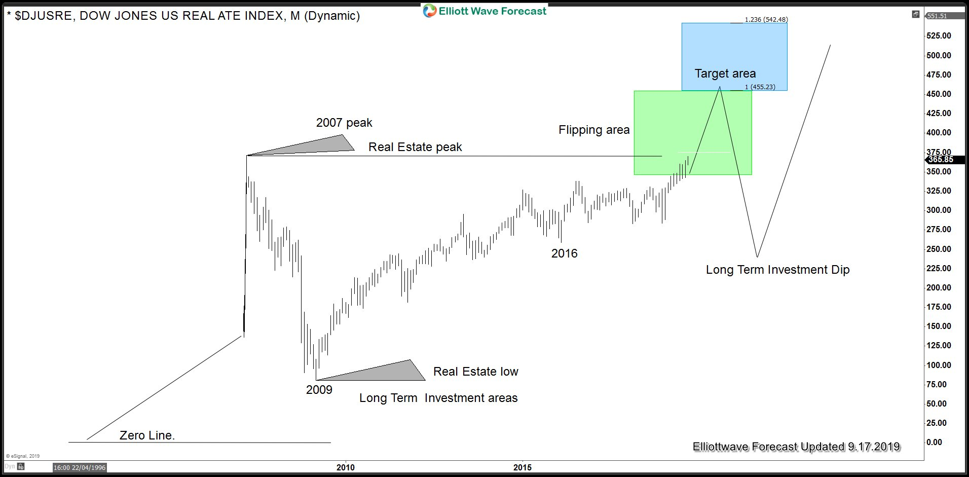 Dow Real Estate Monthly Chart