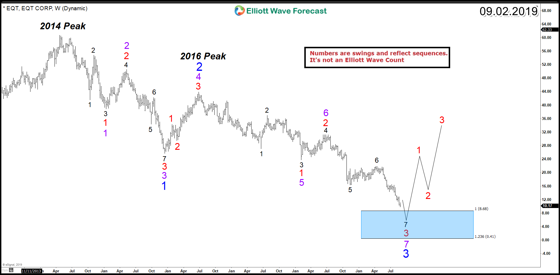 EQT Corporation (NYSE: EQT) – Ending a Corrective Decline