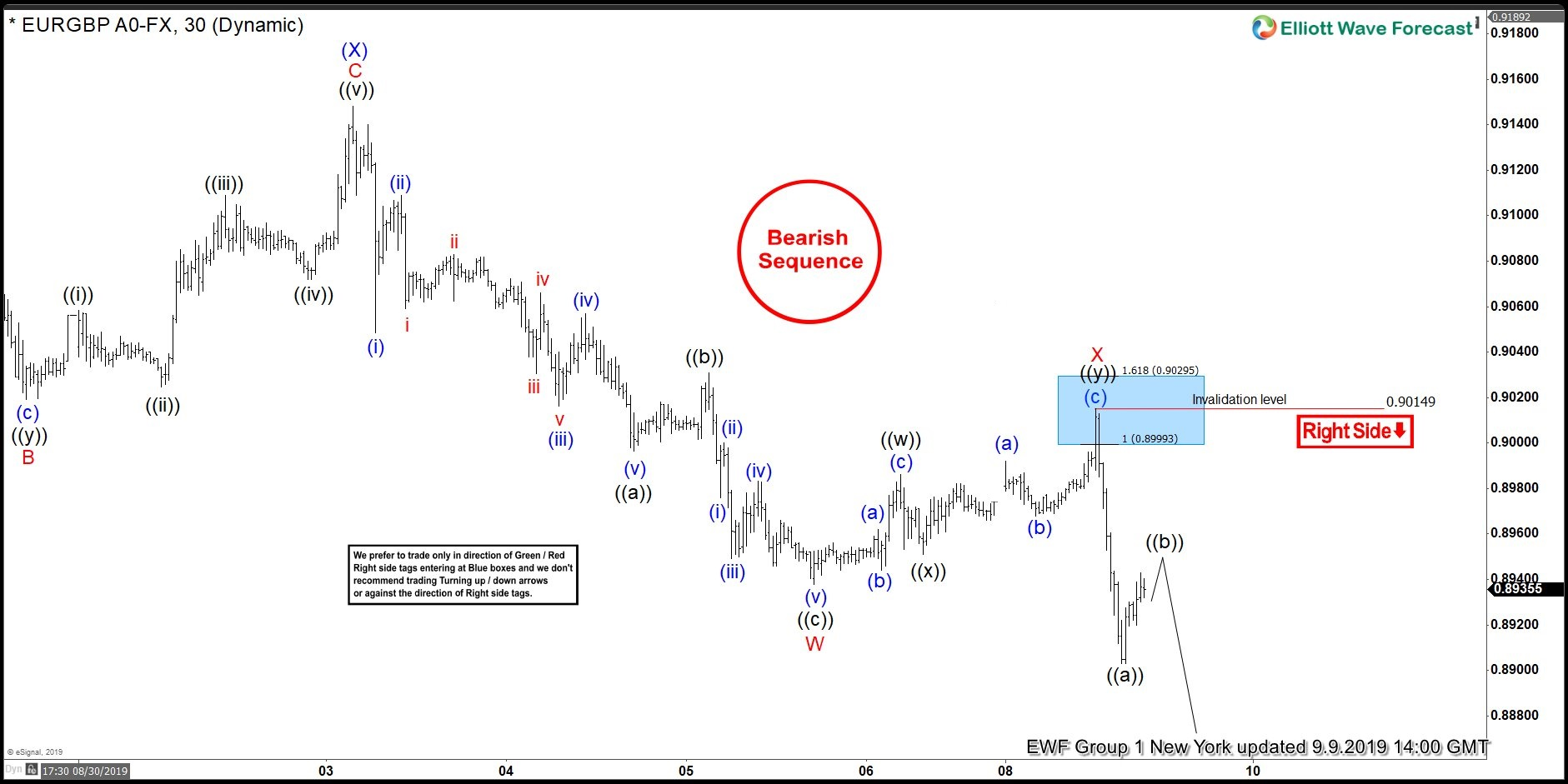 EURGBP 1 Hour New York Elliott Wave Analysis