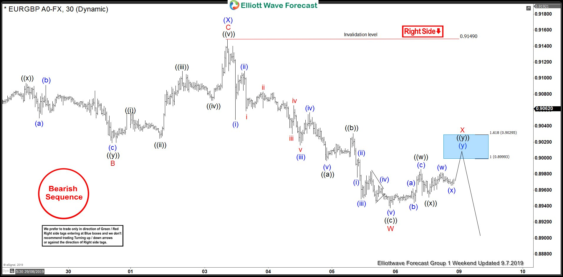 EURGBP 1 Hour London Elliott Wave Analysis