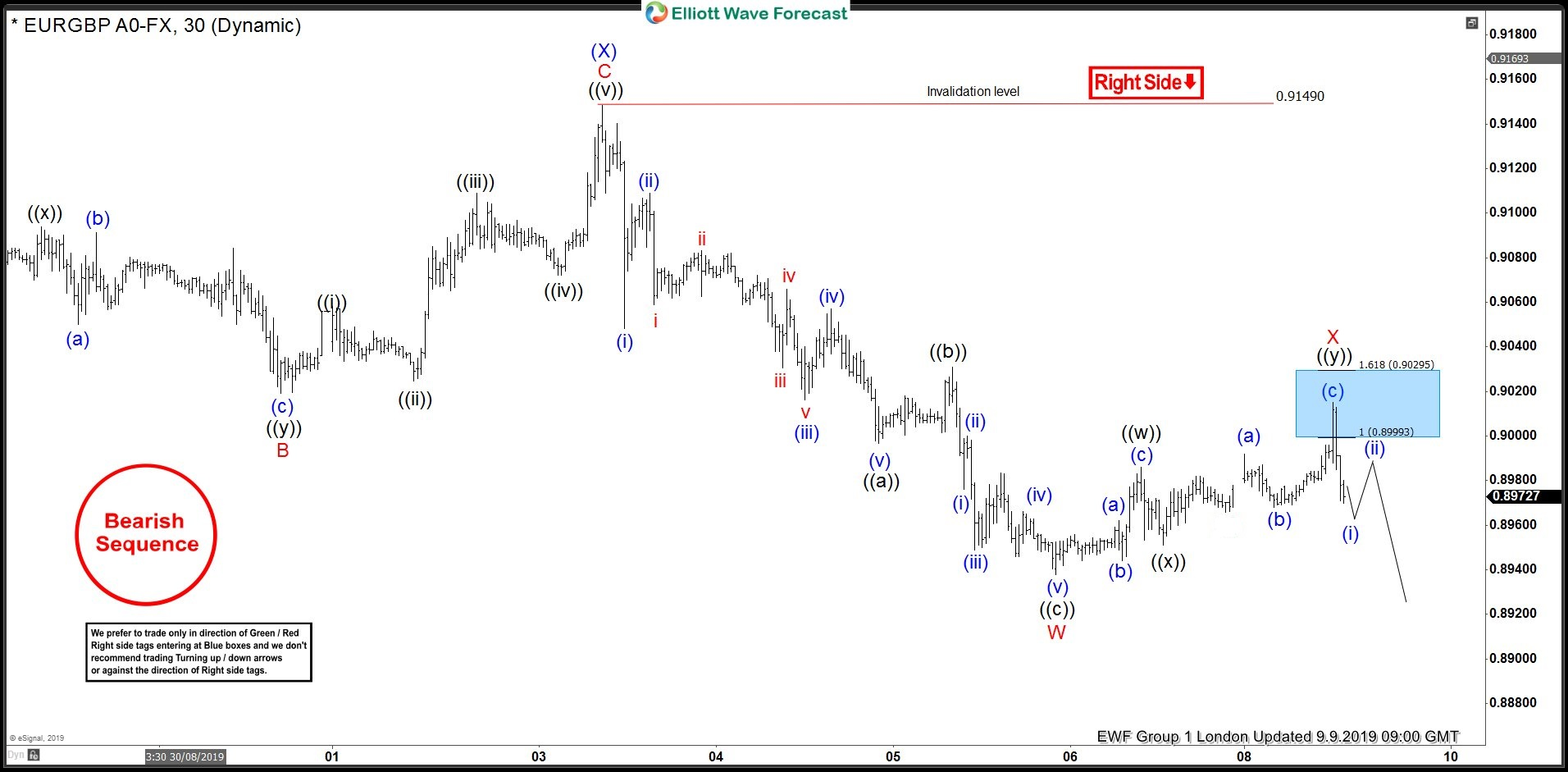 EURGBP 1 Hour Elliott Wave Analysis 9.9.2019