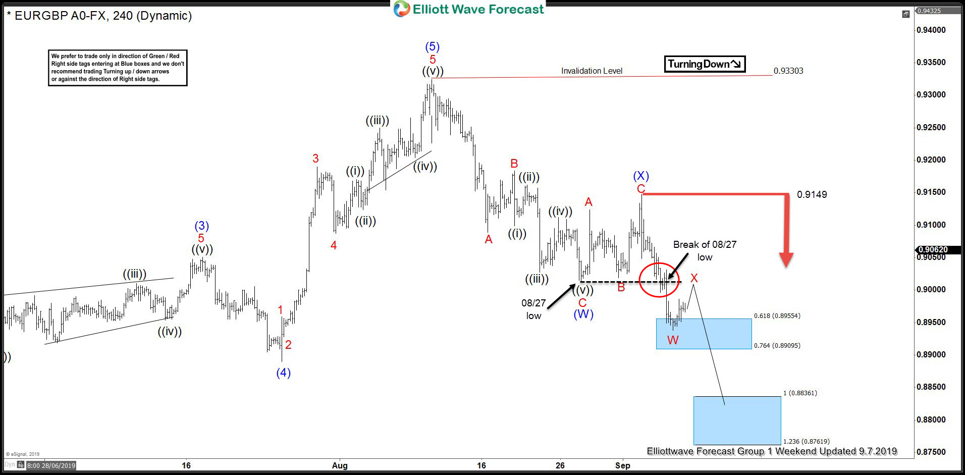 EURGBP 4 Hour Elliott Wave Analysis 9.7.2019