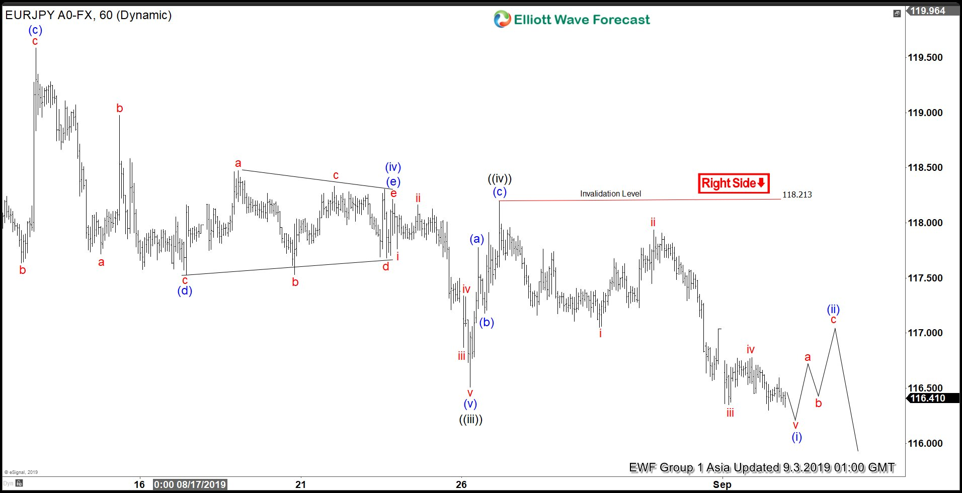 Elliott Wave View: EURJPY Remains Under Pressure