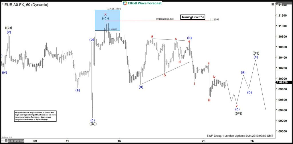EURUSD Selling The Elliott Wave Bounce At Blue Box Area