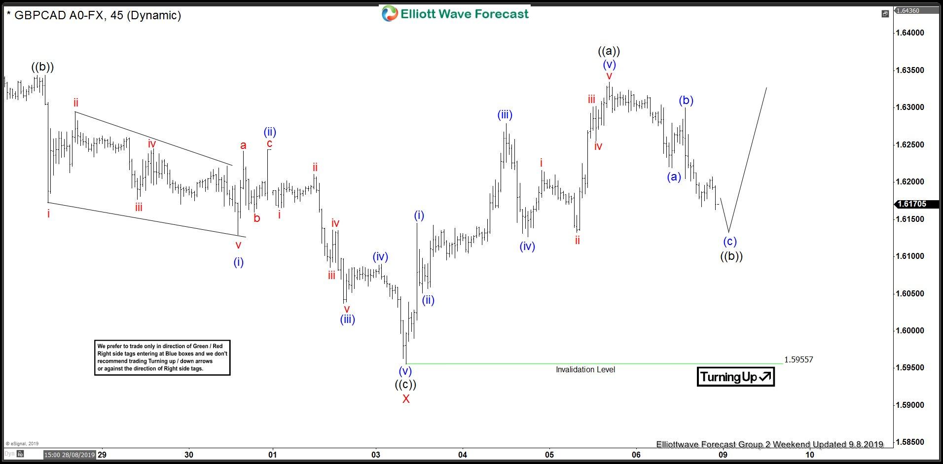 GBPCAD : Bullish Elliott Wave Count + Bullish Market Breakout Patterns
