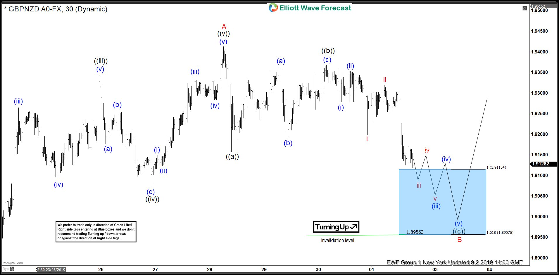 GBPNZD Forecasting The Rally After Elliott Wave Zig Zag Pattern