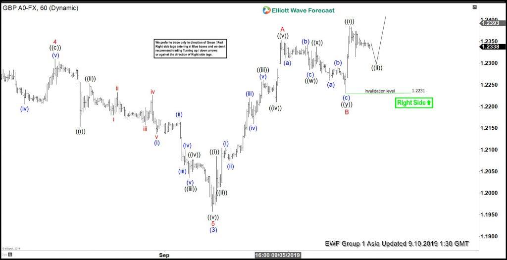 GBPUSD, forex, trading, elliottwave, elliott wave, technical analysis, market patterns