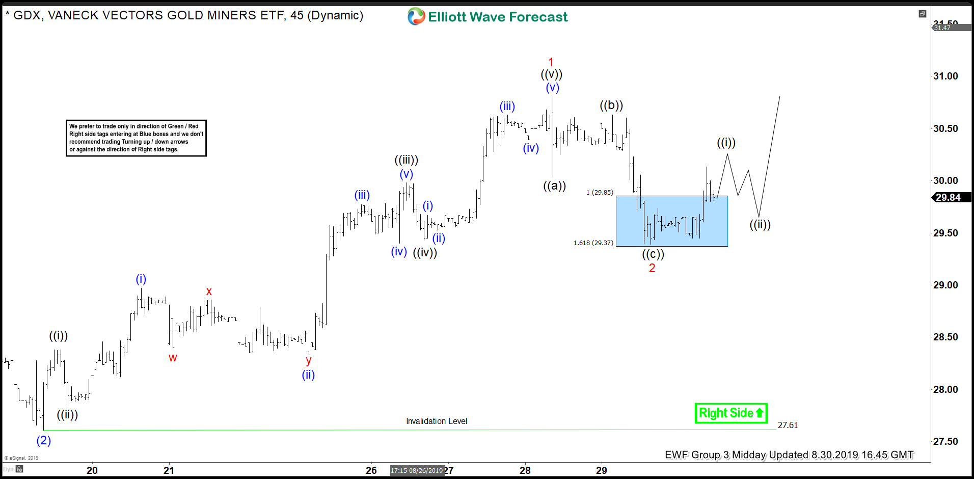 GDX Elliott Wave Analysis: Calling The Reaction Higher From Inflection Area