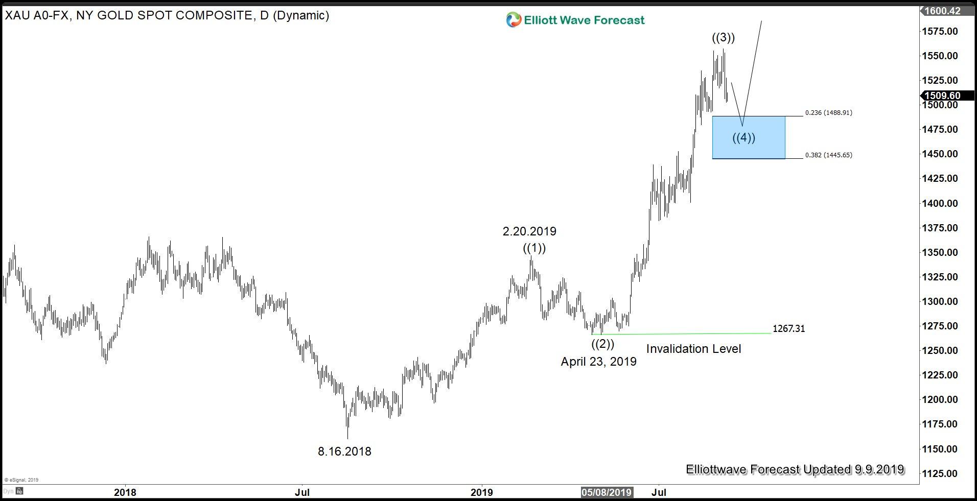 Profit Taking in Gold as Trade Talk Resumes