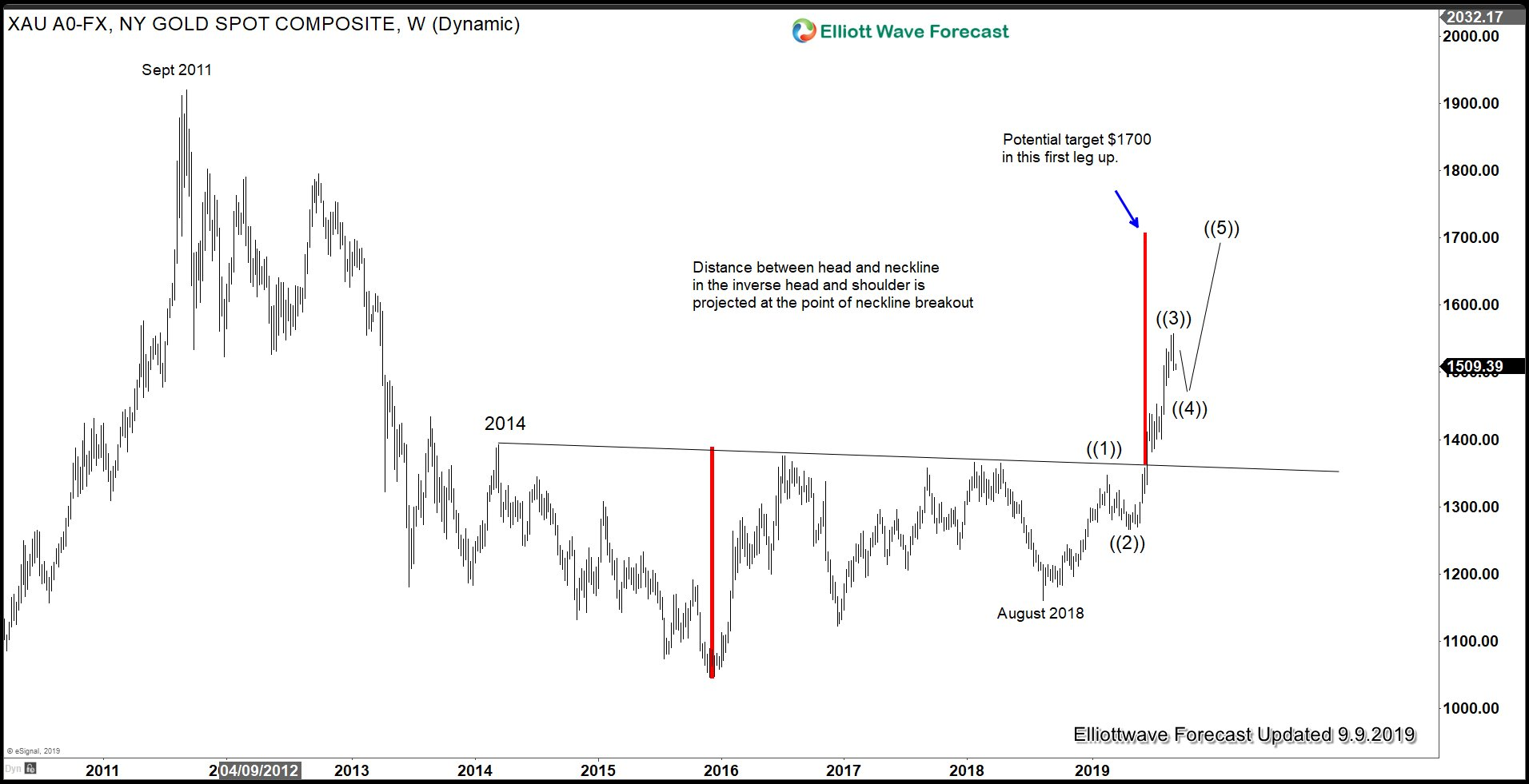 Commodities Archives - Elliott Wave Forecast : Analysis and