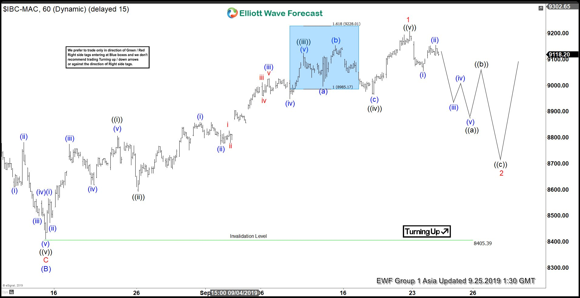 Elliott Wave View: IBEX Ended Impulsive Rally