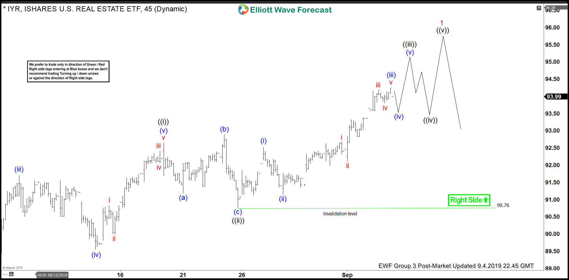 Elliott Wave View: IYR New All-Time-High in Sight