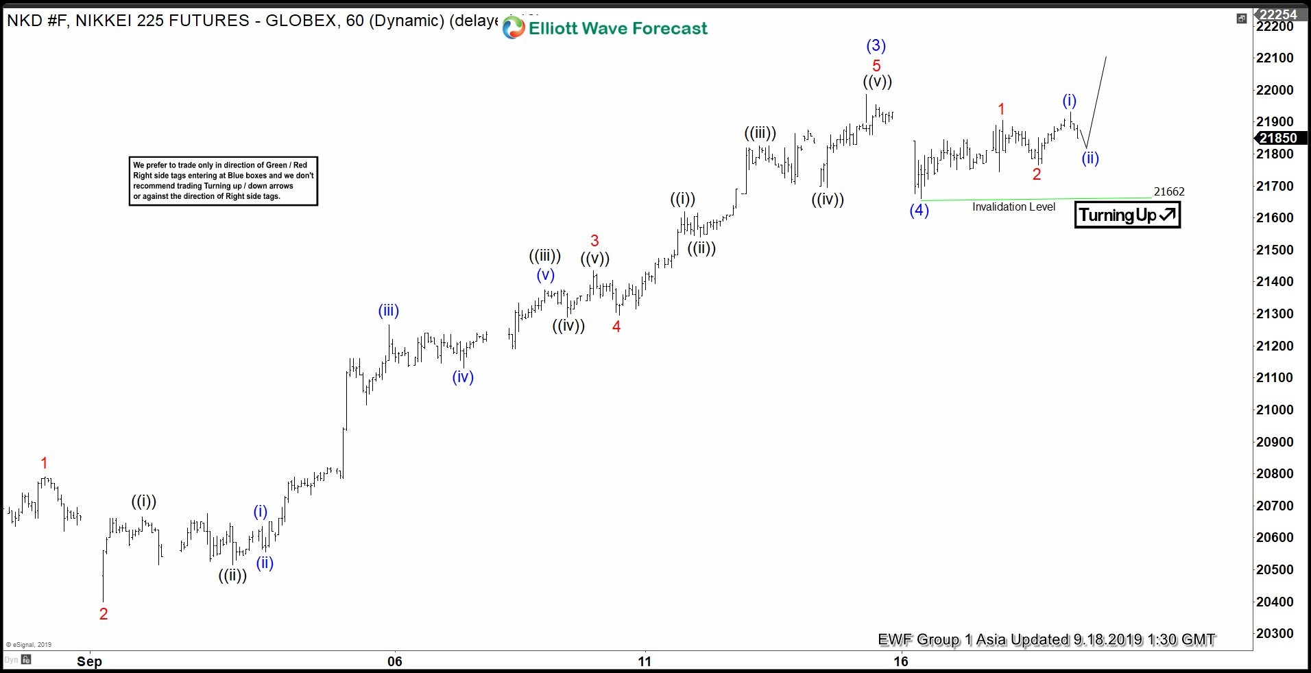 Elliott Wave View: Impulsive Rally in Nikkei
