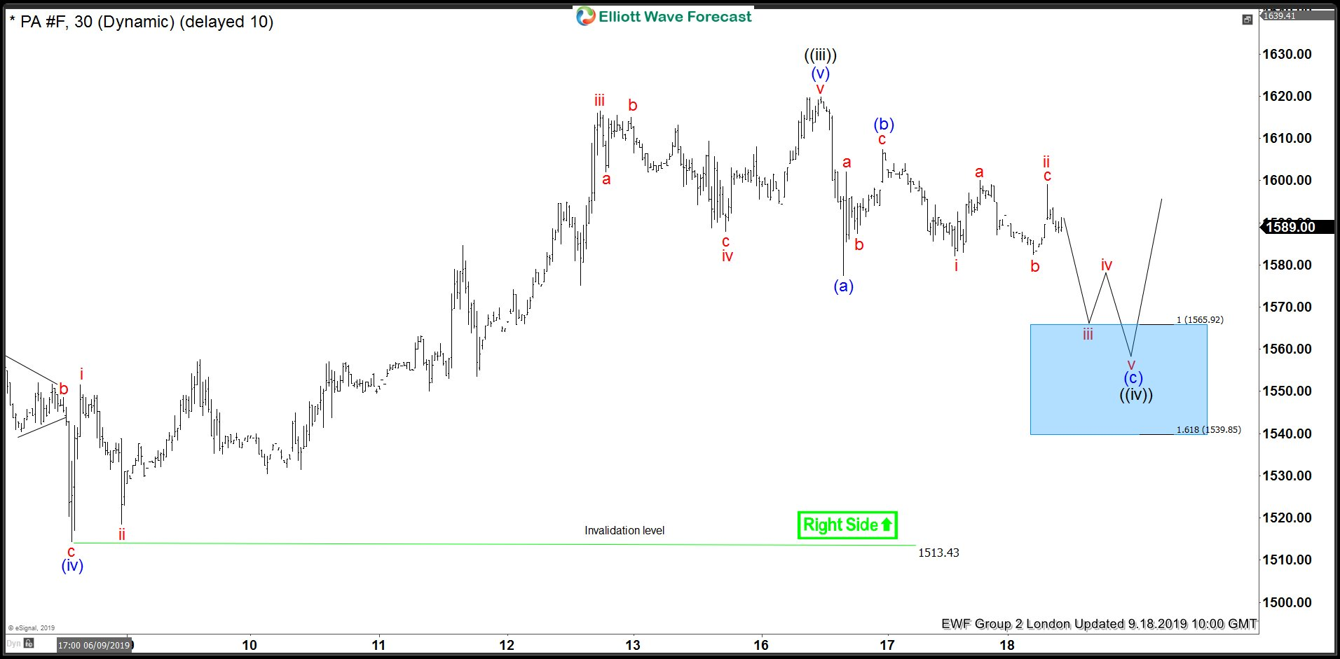 Palladium Bouncing From Elliott Wave Blue Box Area