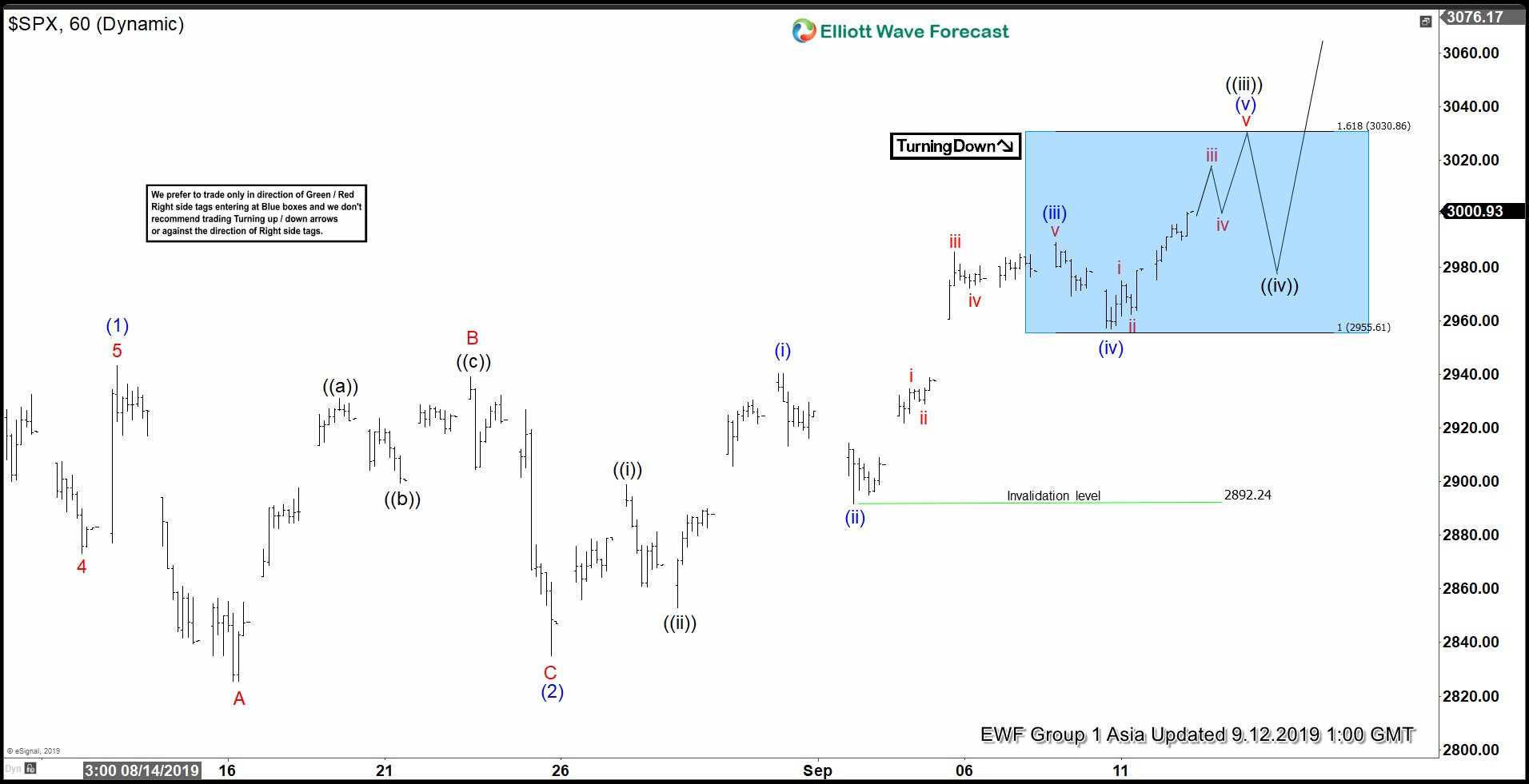 Elliott Wave View: S&P 500 (SPX) New All-Time High Imminent