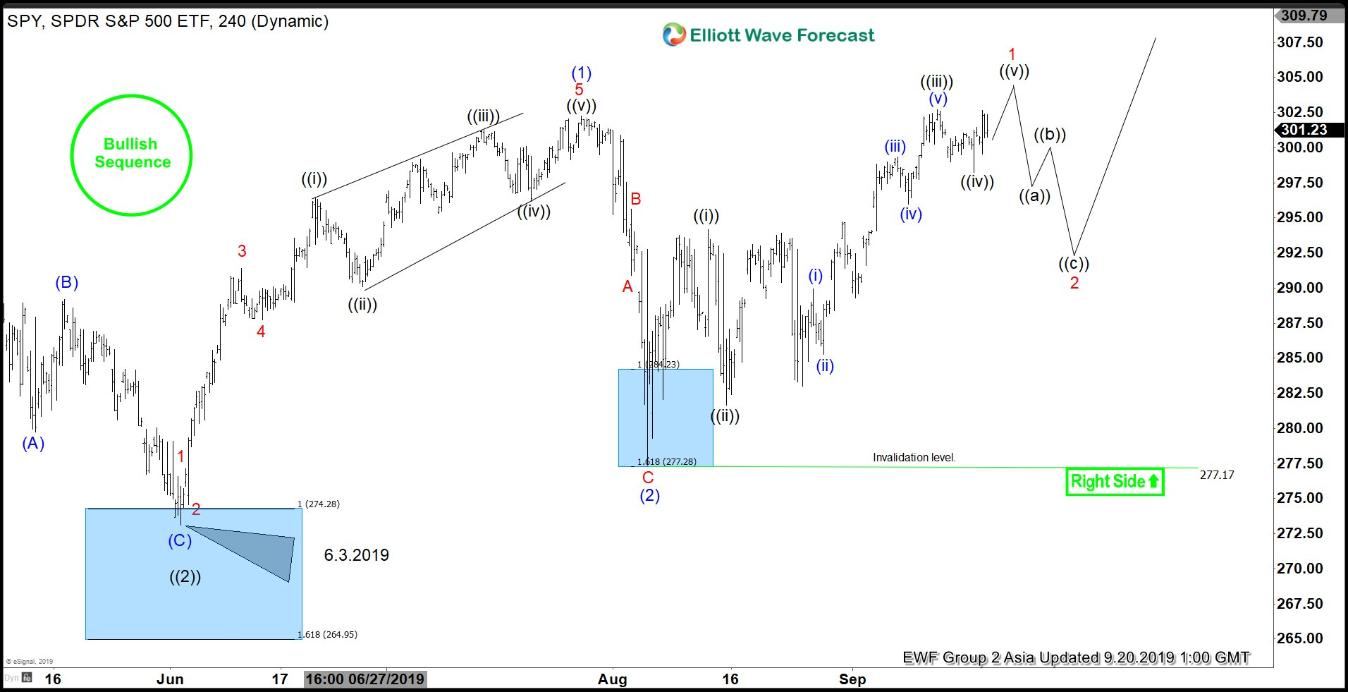 Elliott Wave View: SPY Can See Further Strength in Short Term