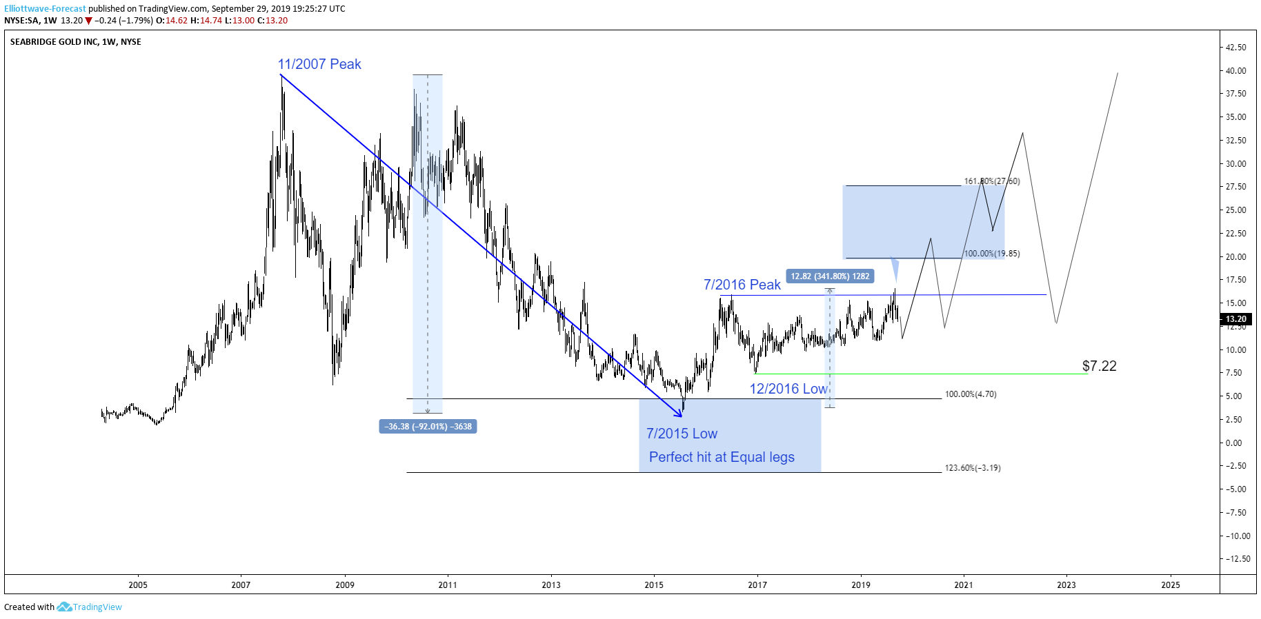 Seabridge Gold Analysis: Stock Should Remain Supported