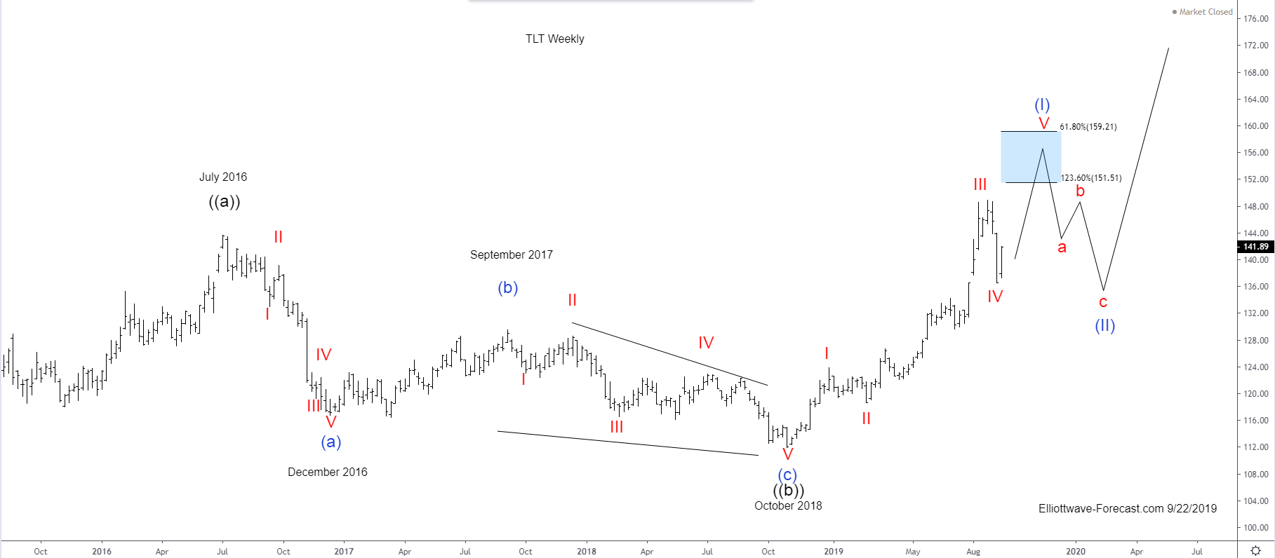 The TLT Longer Term Cycles and Elliott Wave Analysis
