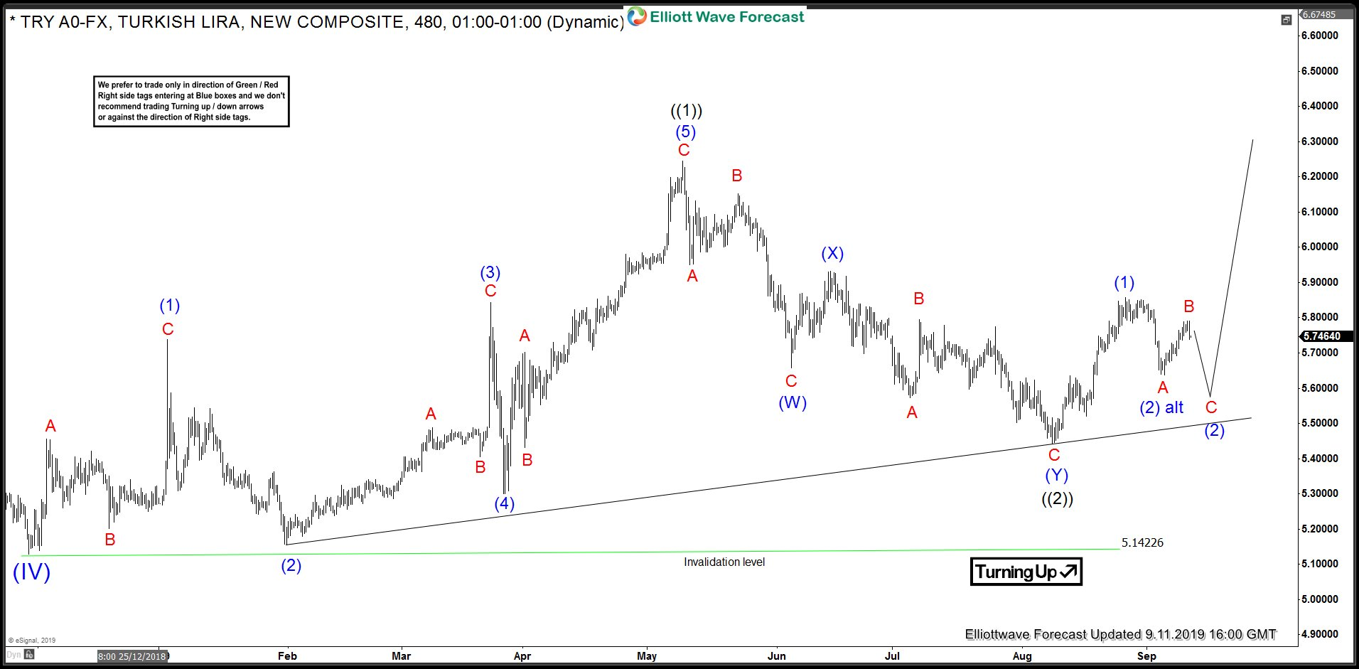 USDTRY Elliott Wave Analysis 11 September 2019