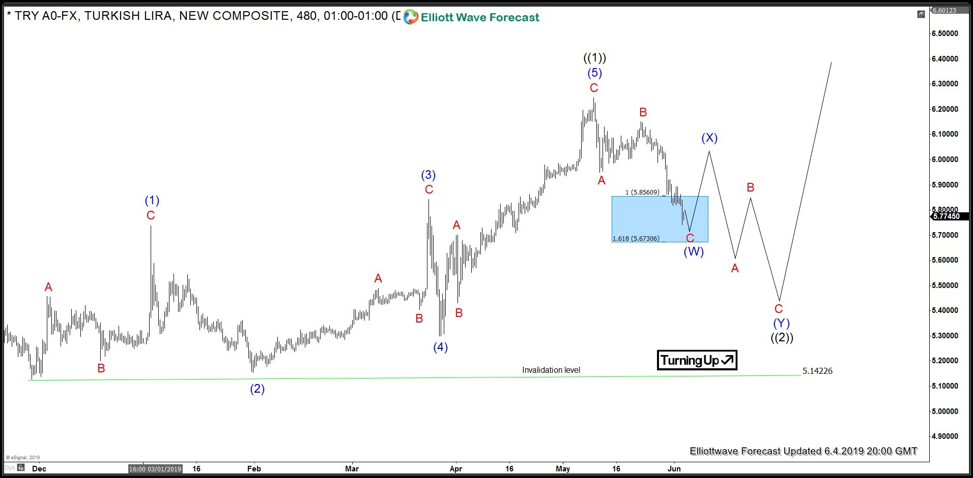 USDTRY Elliott Wave Analysis 4 June 2019