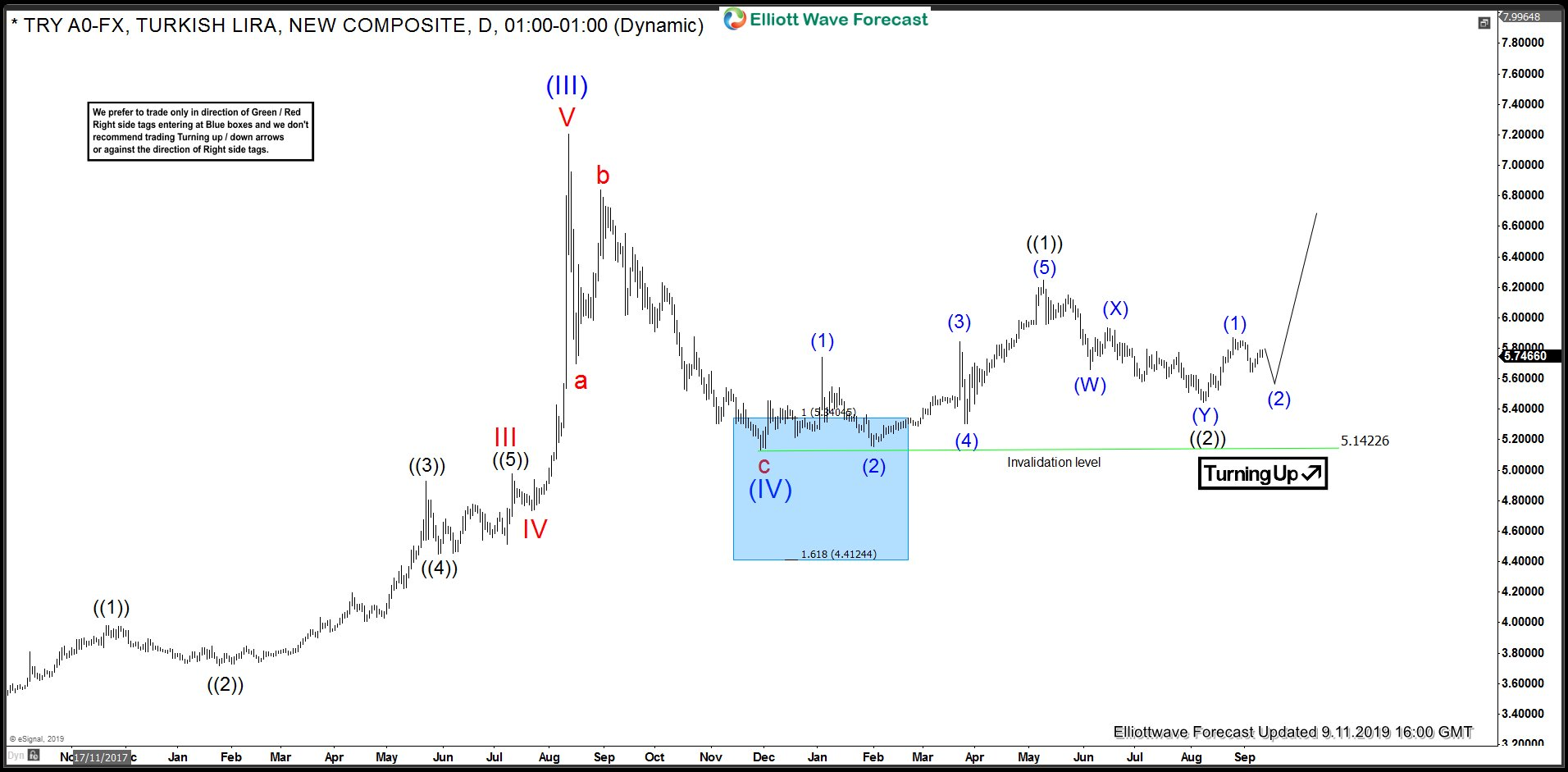 USDTRY Daily Elliott Wave Analysis 11 September 2019