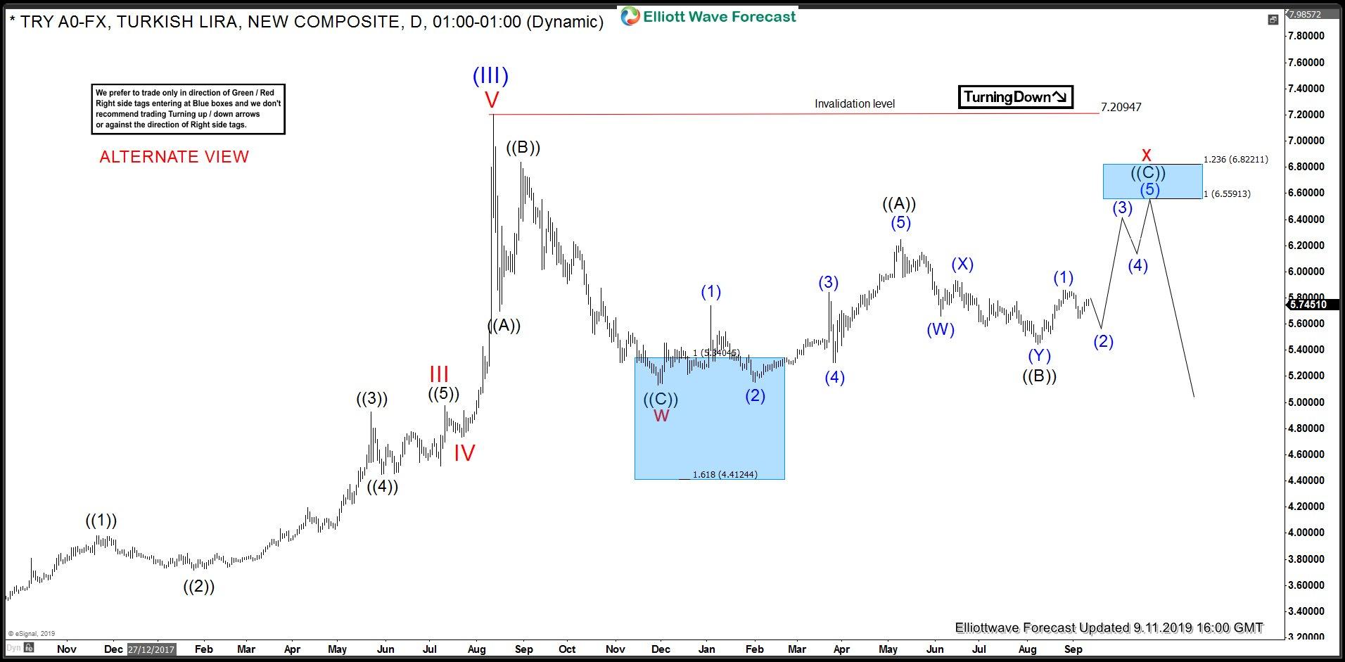 USDTRY Elliott Wave Analysis - Alternate view