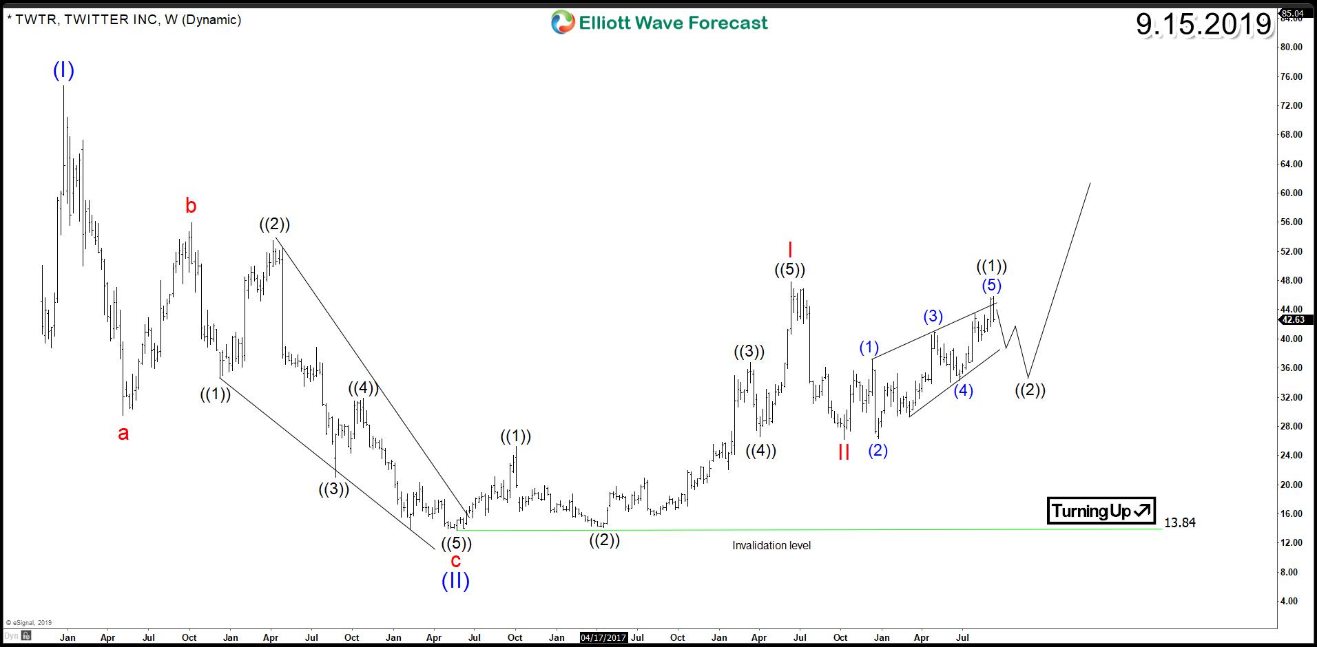Twitter (NYSE: TWTR) Impulsive Elliott Wave Structure