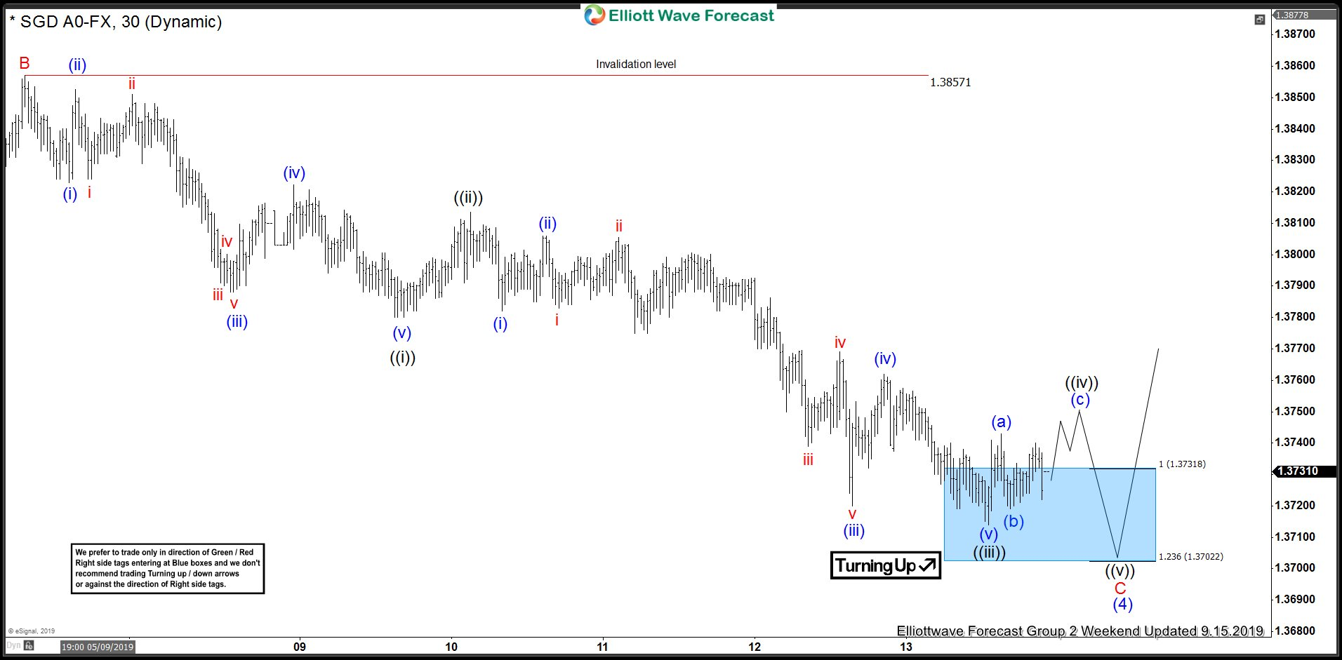 USDSGD Buying Elliott Wave Blue Boxes At Extreme Areas