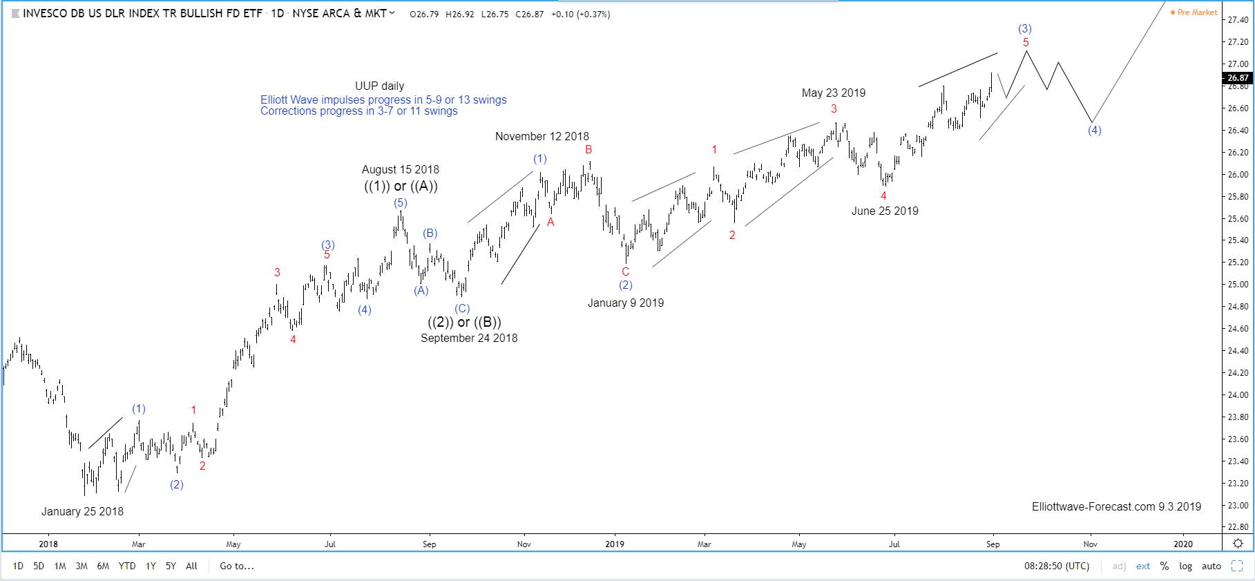 UUP Bullish Cycles from May 2011 lows